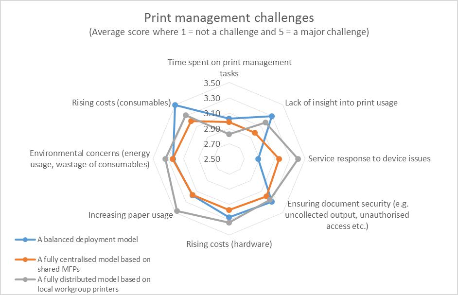 Print challenges 2016