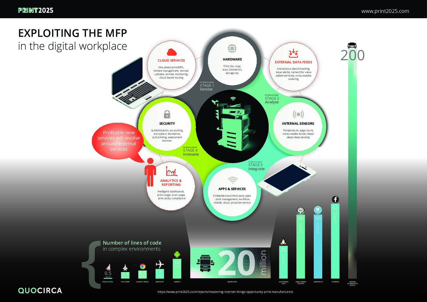 Infographic: Smart MFP Connected Workplace