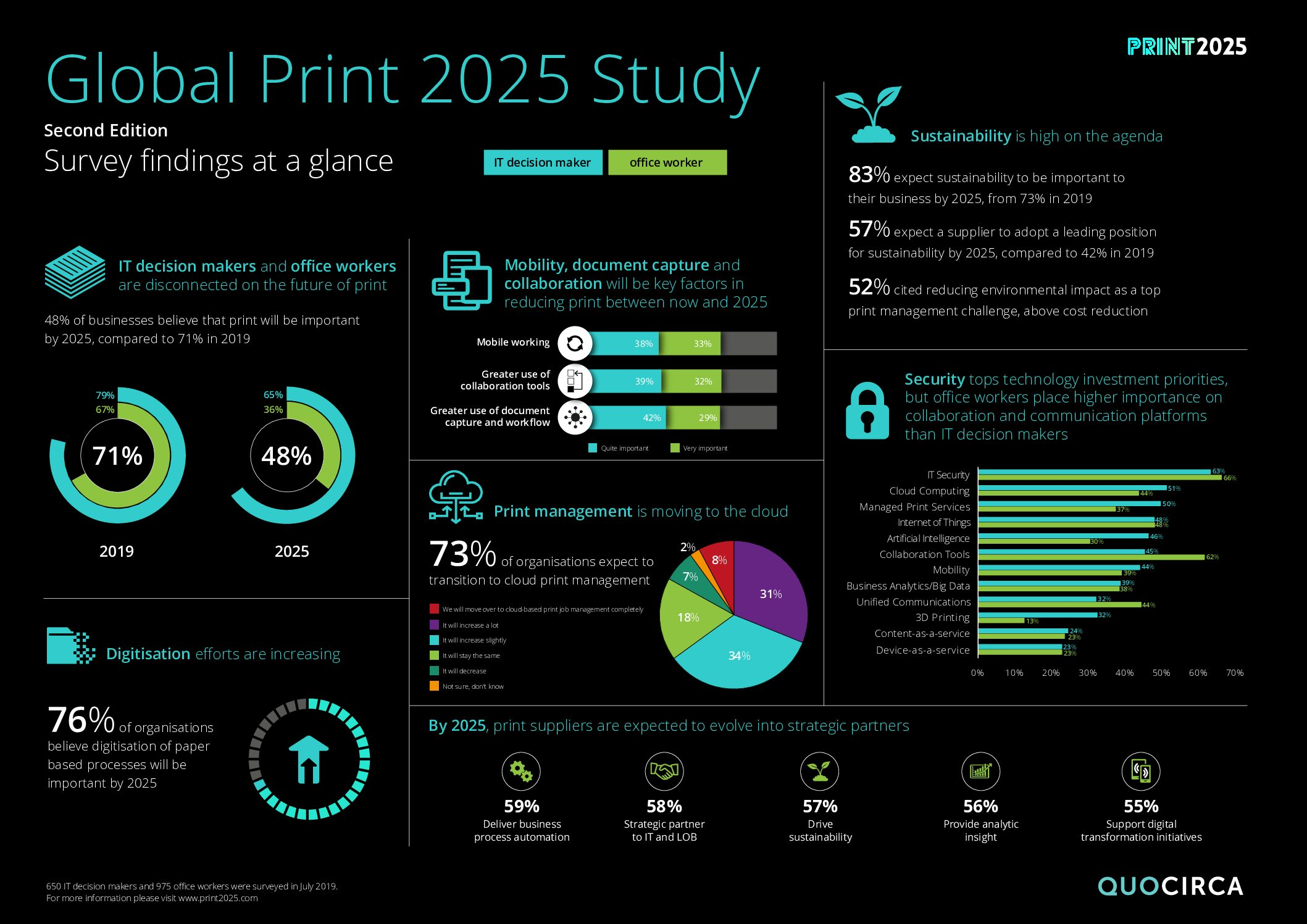 Infographic: Global Print 2025 Study 2nd Edition
