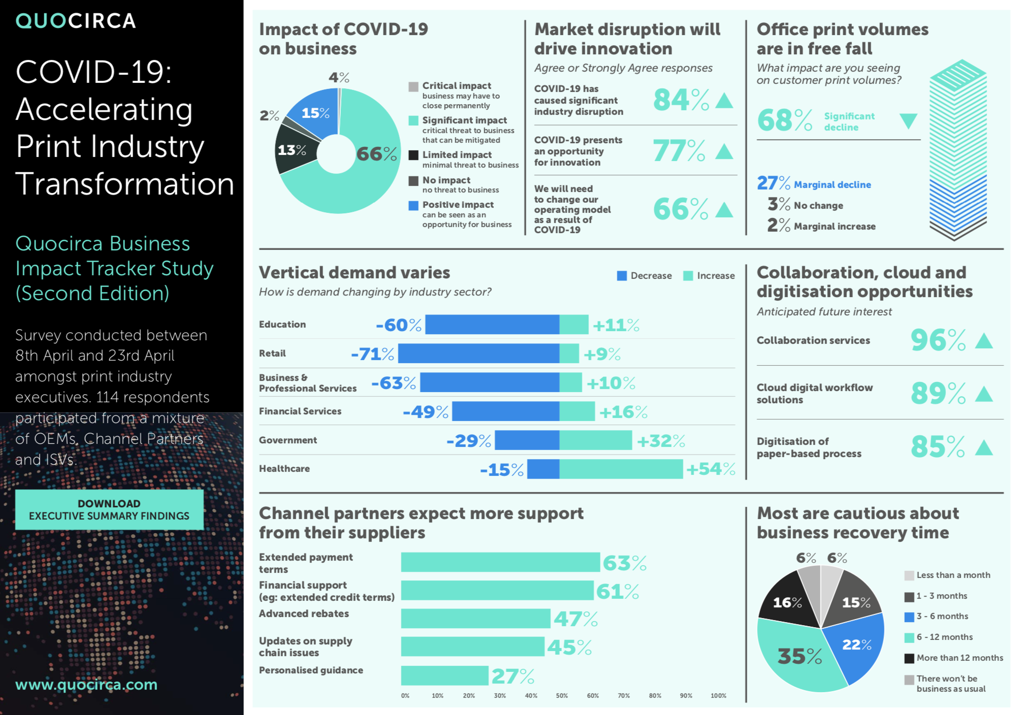 Infographic: COVID-19 Accelerating Print Industry Transformation
